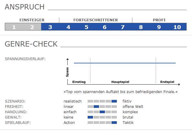 Die Wertung auf Gamestar.de zu einem Test ist so umfangreich, dass man weit nach unten scrollen muss, um alles zu sehen.